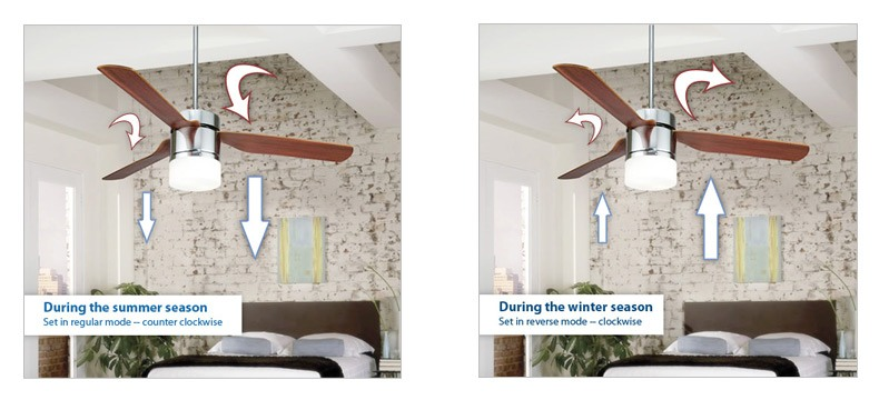 Ceiling fans for summer winter ceiling fans what direction should my fan spin for summer or winter mozeypictures Image collections